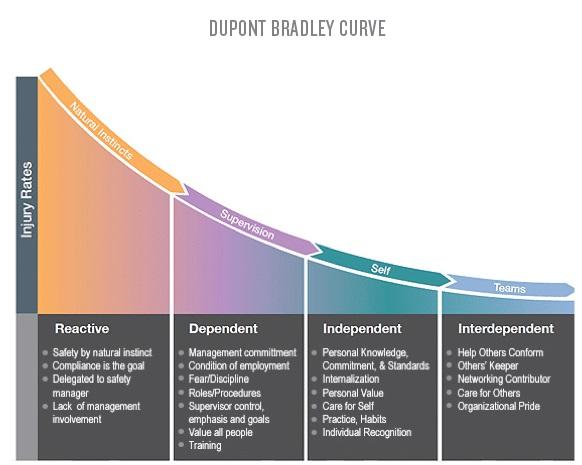 DuPont_Bradley_Curve