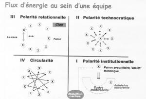 flux_energie_dans_equipe