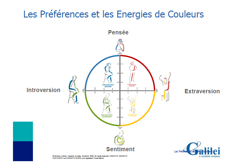 preferences_et_energies_de_couleurs